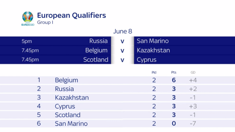 Scotland host Cyprus in their next European Qualifier in June