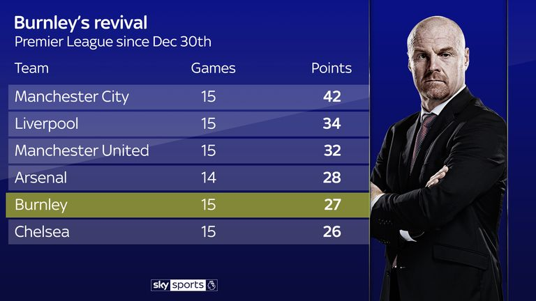 Burnley's fantastic form since their Boxing Day defeat rivals just about anyone