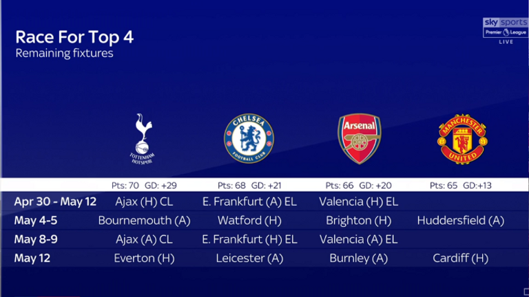 The remaining fixtures in the race for the top four