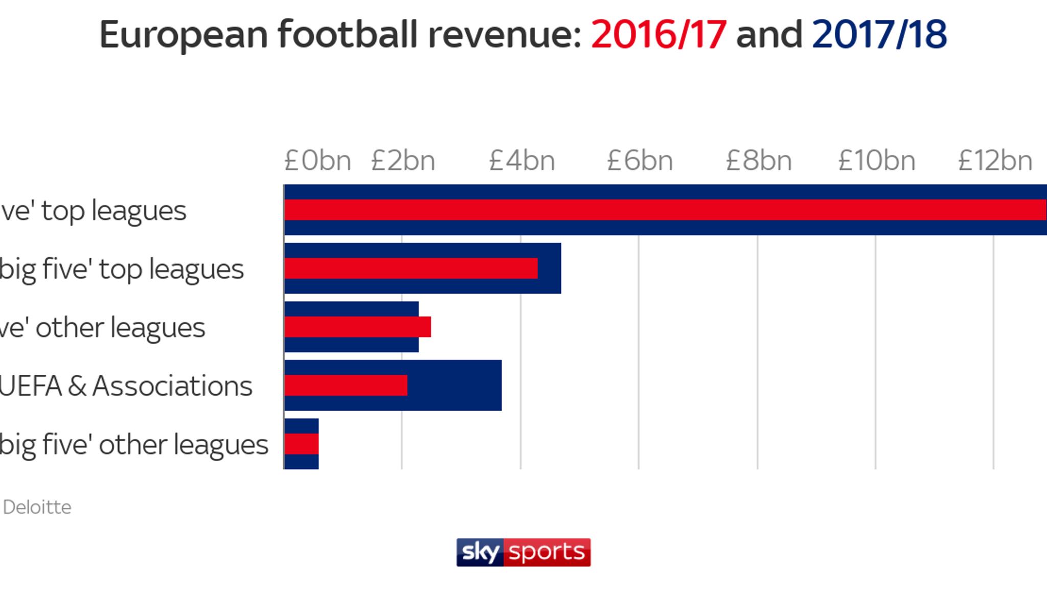 Premier League generates record revenue, according to Deloitte