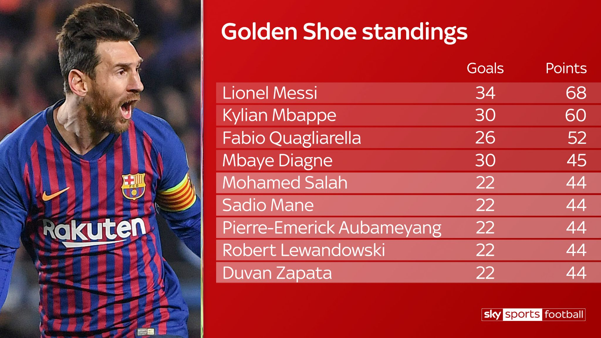 Who will win Golden Shoe? Lionel Messi and Kylian Mbappe in