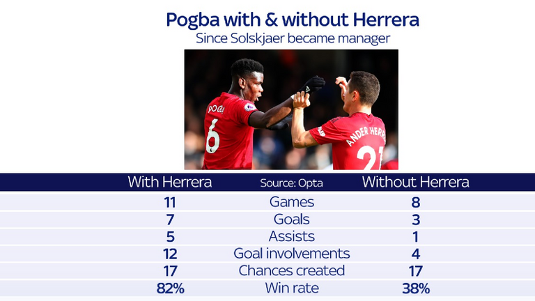 Pogba's win rate with Herrera in the side is markedly different in his absence