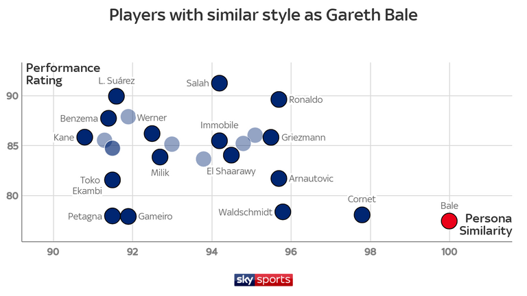 The 22-year-old Lyon forward Maxwel Cornet has a very similar skillset to Gareth Bale, according to Football Whispers' data