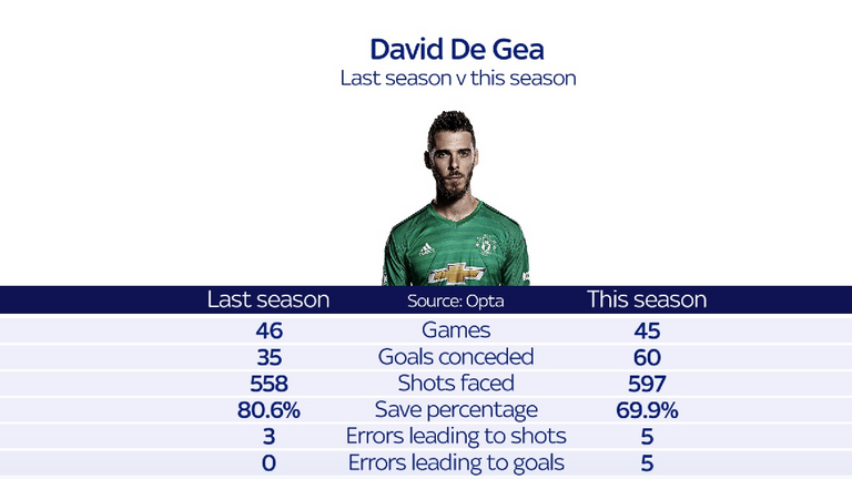 De Gea has made five errors leading to goals so far this season