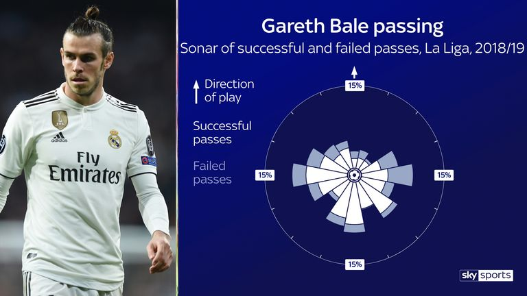 Bale has typically passed backwards or sideways to his left in La Liga this season