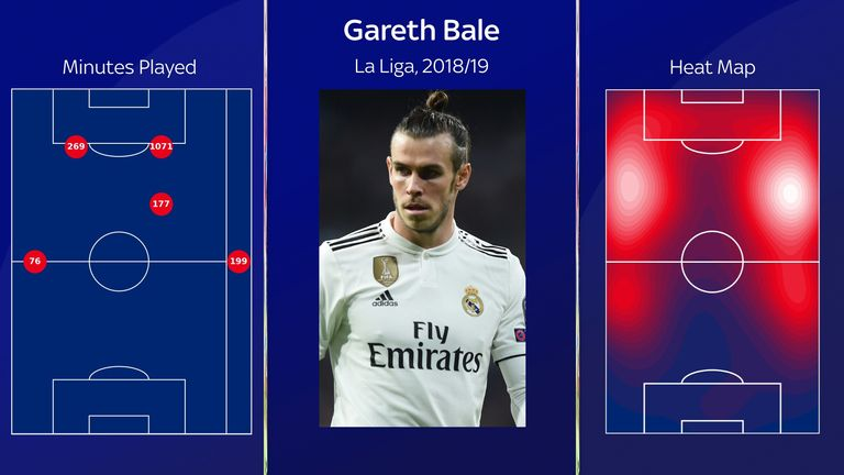 Bale has typically been deployed down the right, but has frequently switched to the left flank during games