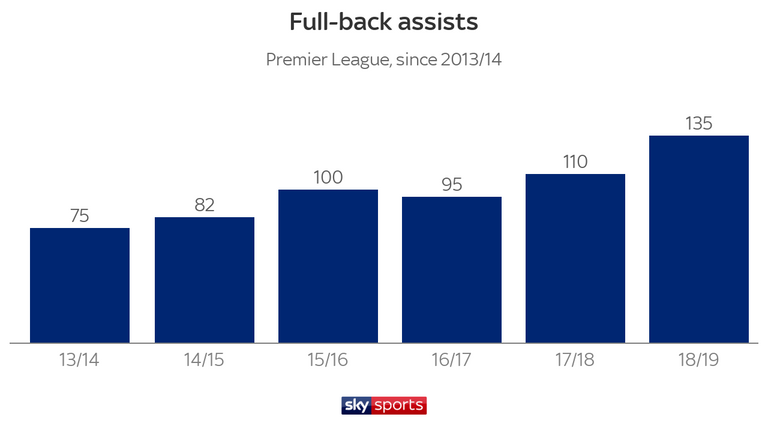 Liverpool's 23 assists by recognised full-backs were the driving force behind the trend spike - with that tally being almost twice as many as the next most productive team, Arsenal on 13