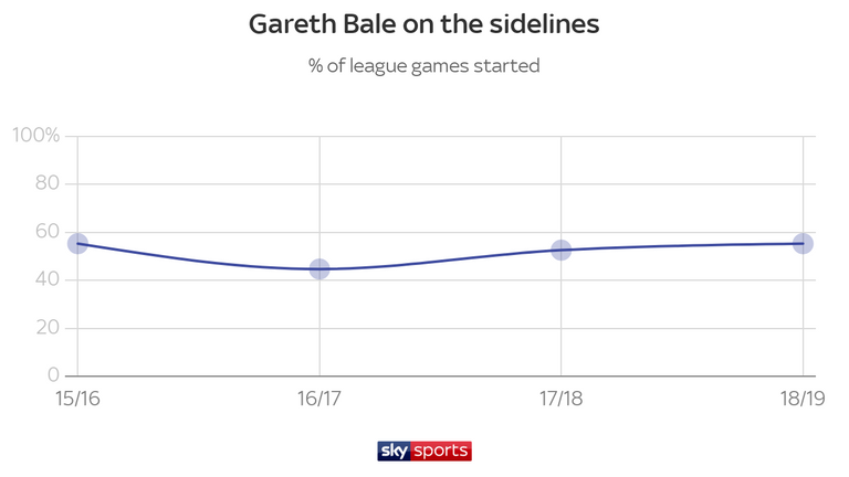 Bale has only started around half of Real Madrid's league games over the past four seasons