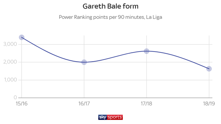 Bale recorded a four-year low in the Sky Sports Power Rankings per 90 minutes this season