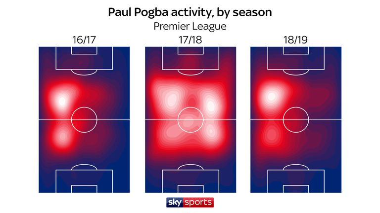 Pogba covered all areas of the pitch under Jose Mourinho during 2017/18, but primarily returned to his favoured left-of-centre position this season