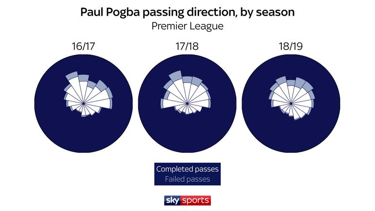 Pogba's changing positions have affected the direction of his passes