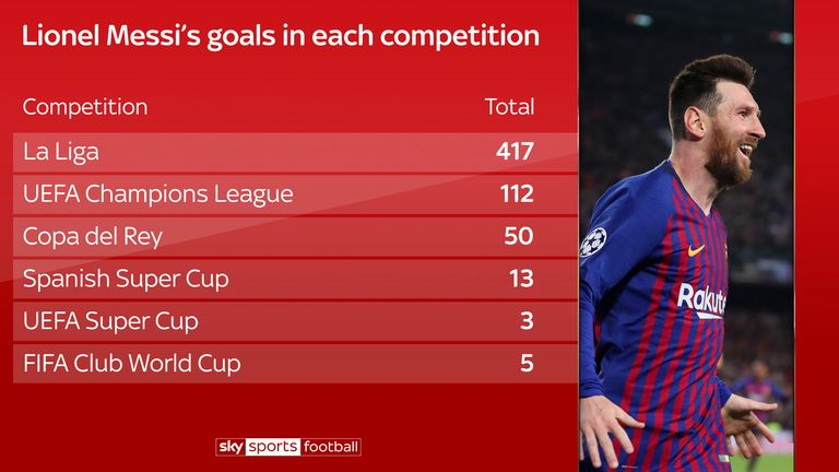 Lionel Messi's 600 Barcelona goals split by competition
