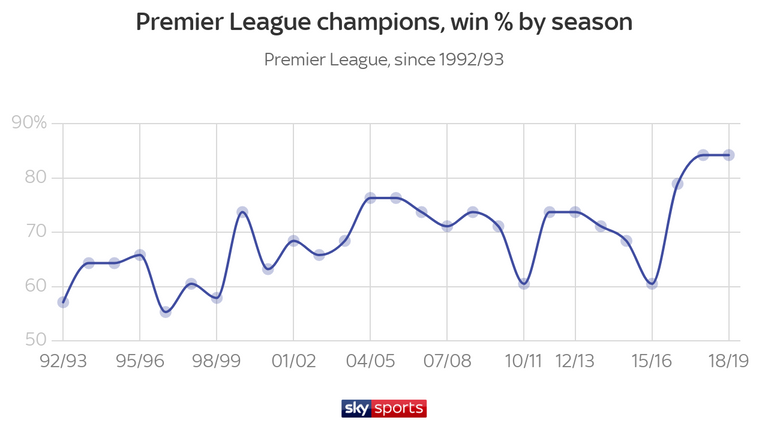 The win percentage of Premier League champions has reached new heights under Manchester City over the past two seasons