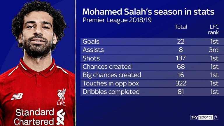 Salah's Premier League season stats