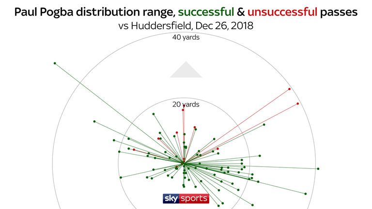 Pogba frequently looks to spray a long, diagonal pass - launched in excess of 40 yards