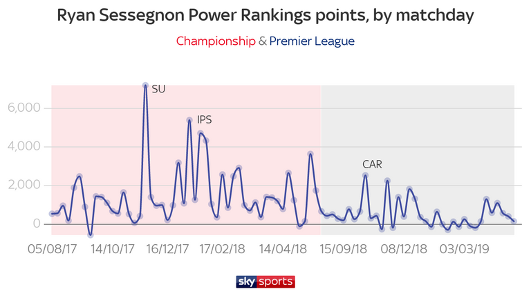 Sessegnon failed to maintain his Championship form in the Premier League