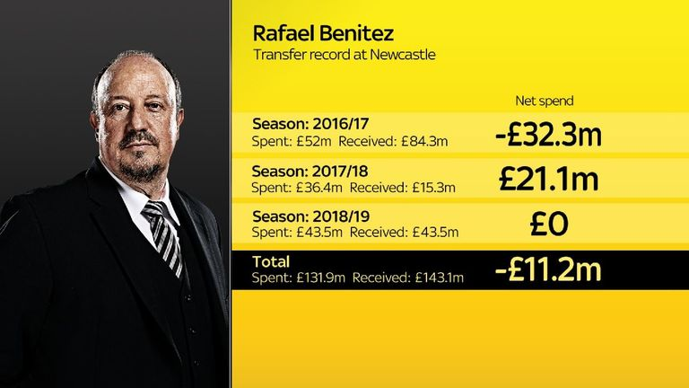 Newcastle had a negative net spend under Benitez