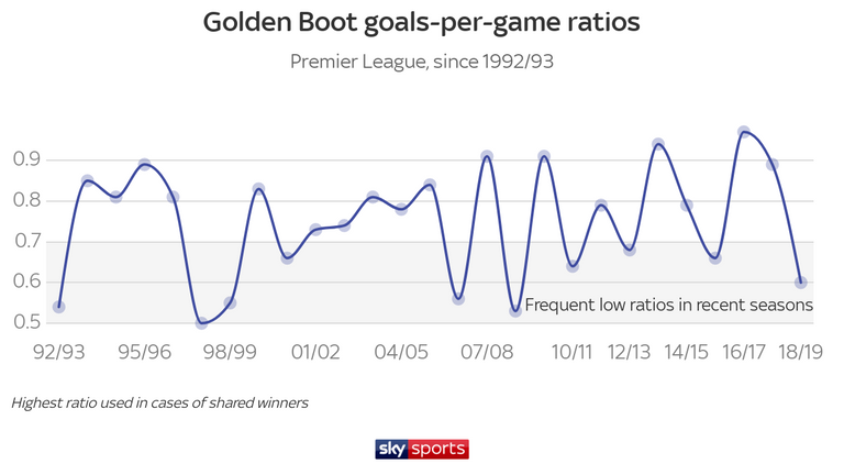 It's been a topsy-turvy period for Golden Boot winners since 2006, with goal ratios fluctuating from as low as 0.5 per game (Nicolas Anelka, 2008/09) to nearly one goal a game (Harry Kane, 2016/17)
