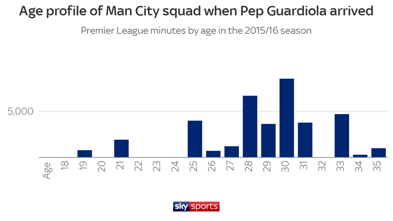The age profile of the City squad when Guardiola took over was quite old