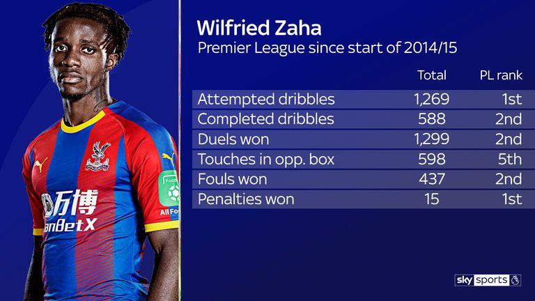Wilfried Zaha's Premier League statistics for Crystal Palace