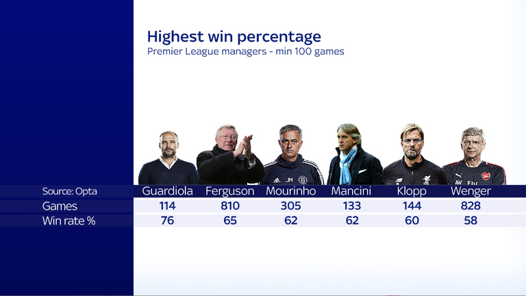 Jose Mourinho's win rate compared to rival Premier League managers