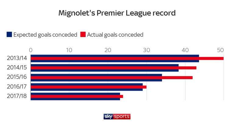 Simon Mignolet's Premier League record since 2013/14