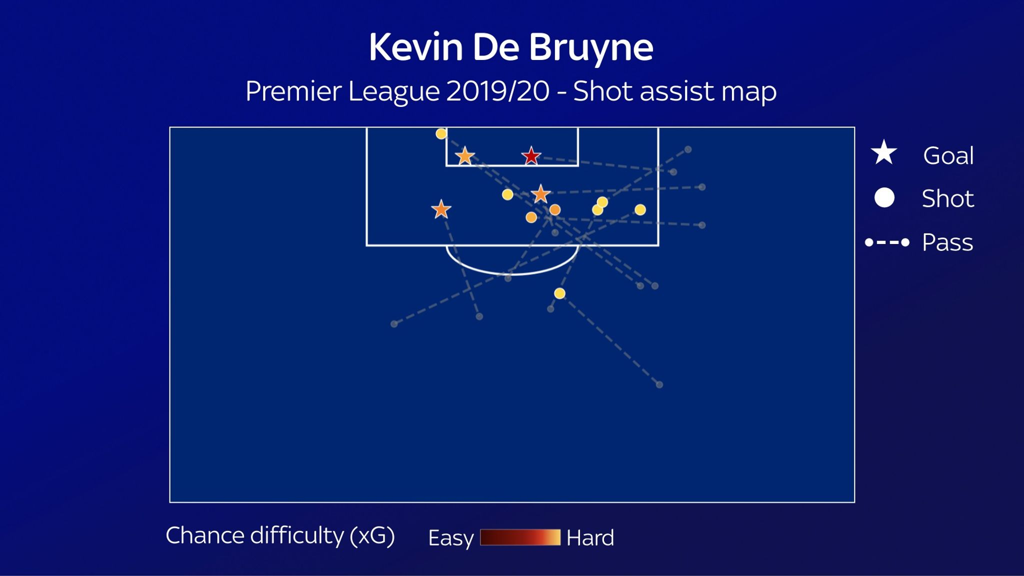 Kevin De Bruyne And The Half Space Manchester City S Key