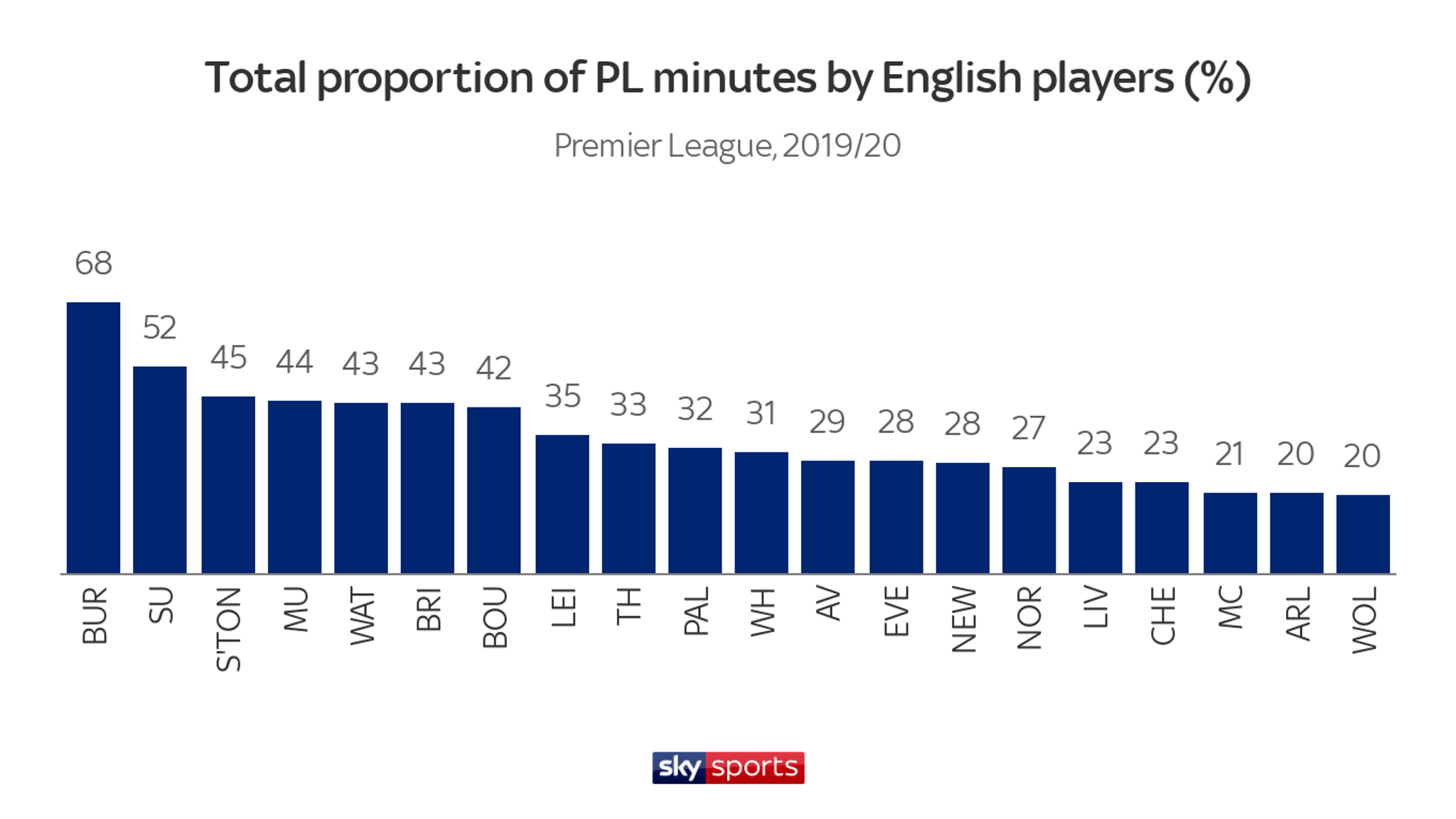 Premier League stats: English players getting more minutes