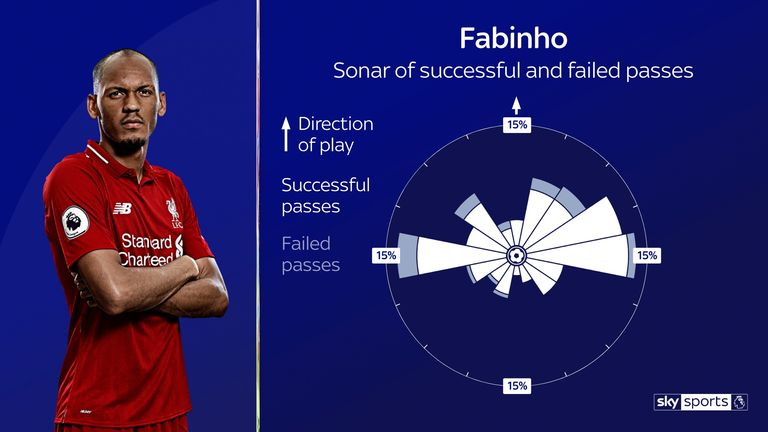 Fabinho's passing sonar for Liverpool in the 2019/20 Premier League season