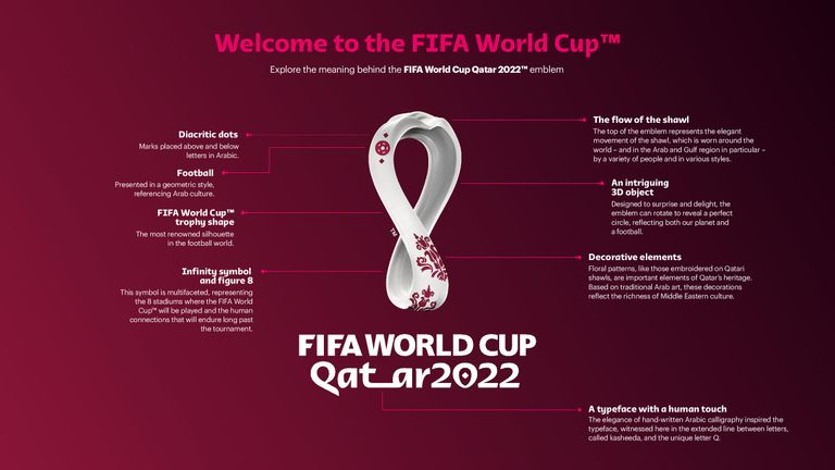 An explanation of the design of the official emblem for the 2022 FIFA World Cup to be held in Qatar