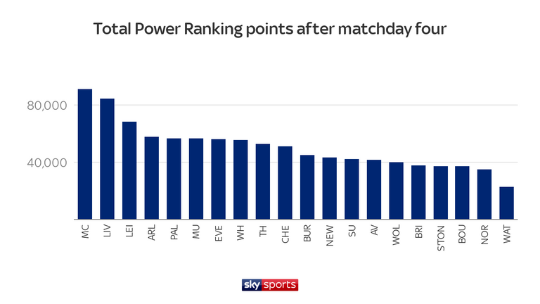 Manchester City have accrued the most Power Ranking points to date, meaning Pep Guardiola is elected to manage the XI