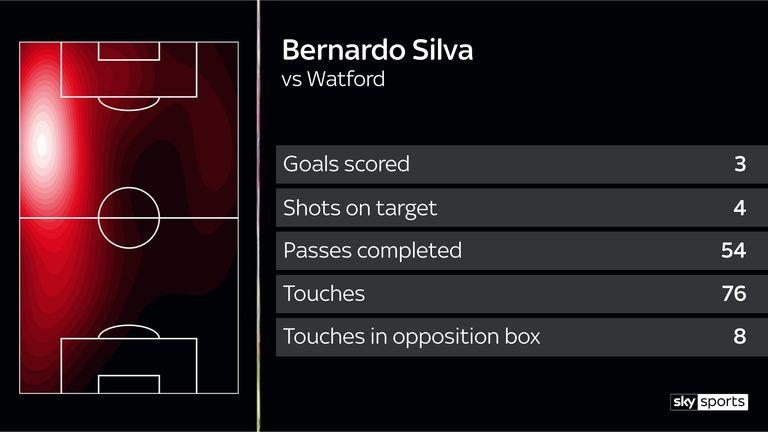 Nearly half of City's attacks came down Bernardo Silva's left flank