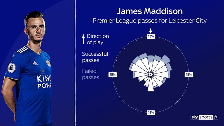Maddison's passing for Leicester has been particularly progressive