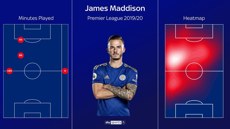 Maddison's heat map this season shows that he is now operating on the left