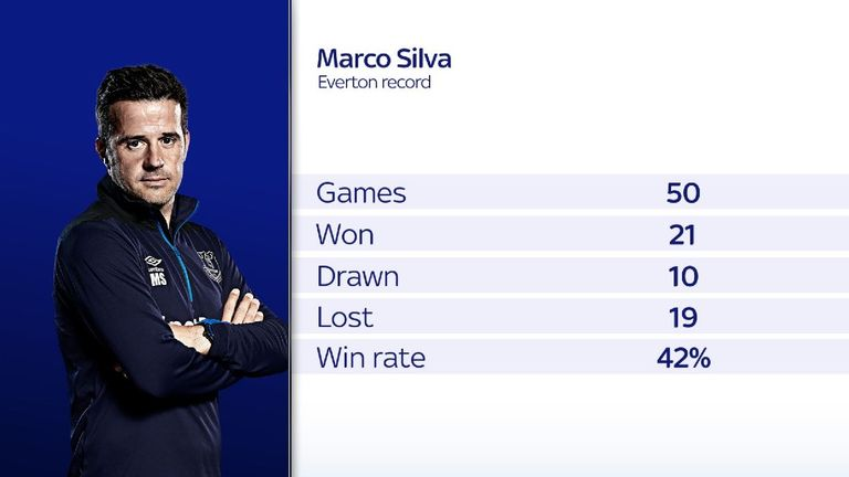Eleven of Silva's 19 defeats in his 50 games have come away from Goodison