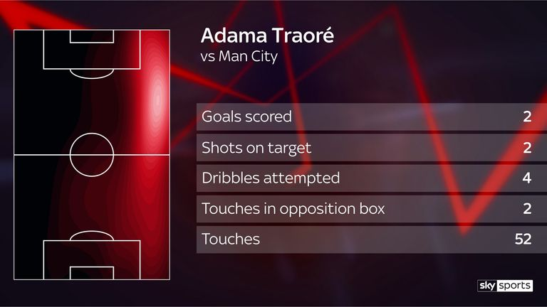 Premier League Power Rankings: Wolves' Adama Traore top | Football News |
