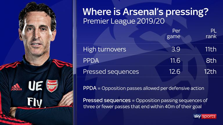 Arsenal do not rank highly among Premier League teams in terms of pressing
