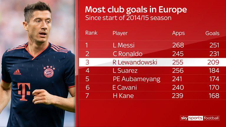 Lewandowski has scored 209 goals in 255 games since joining Bayern Munich
