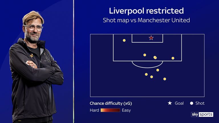 Liverpool were restricted to only a few opportunities against Manchester United