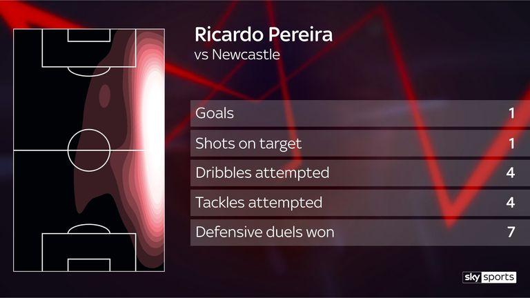 Premier League Power Rankings: Leicester full-back Ricardo Pereira top | Football News |