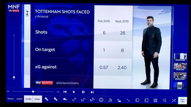Tottenham's deterioriation is highlighted by their displays against Arsenal