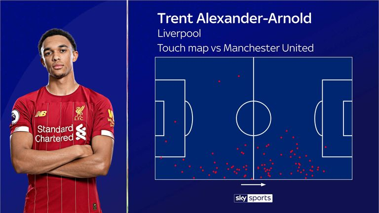 Trent Alexander-Arnold's open play touch map for Liverpool at Manchester United