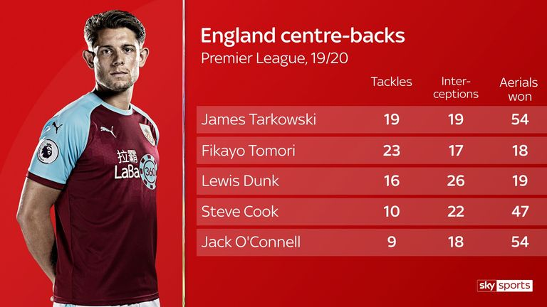 Top-performing England centre-backs according to stats