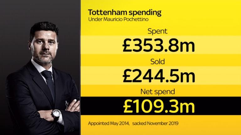 Mauricio Pochettino's Tottenham spend