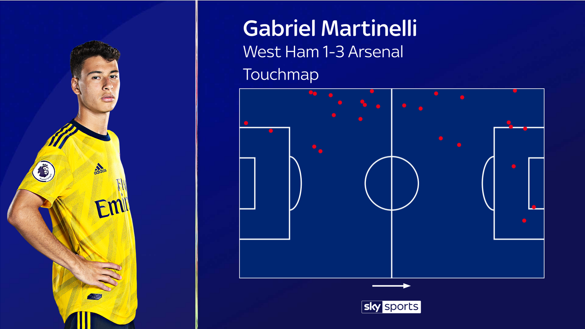 Gabriel Martinelli impresses for Arsenal in win over West Ham