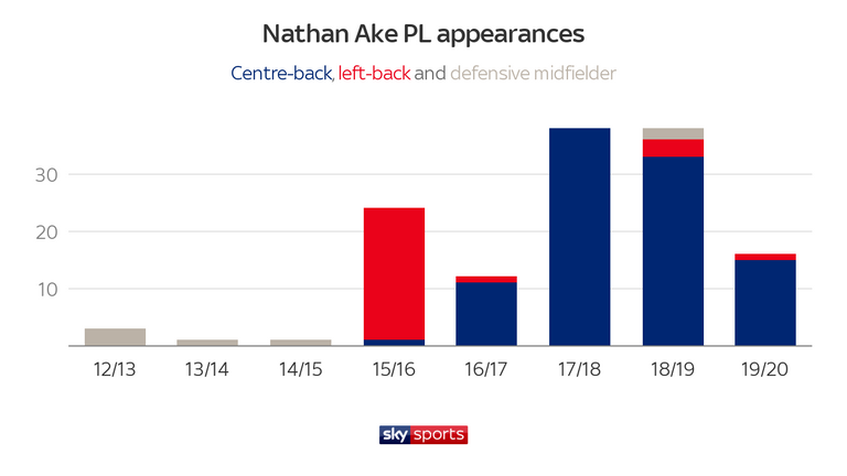 Everton and Tottenham see Nathan Ake as 'future star'