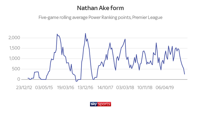 Bournemouth's current dip in form is reflected in Nathan Ake's on numbers. He is currently producing below-average performances after a consistent run at Bournemouth