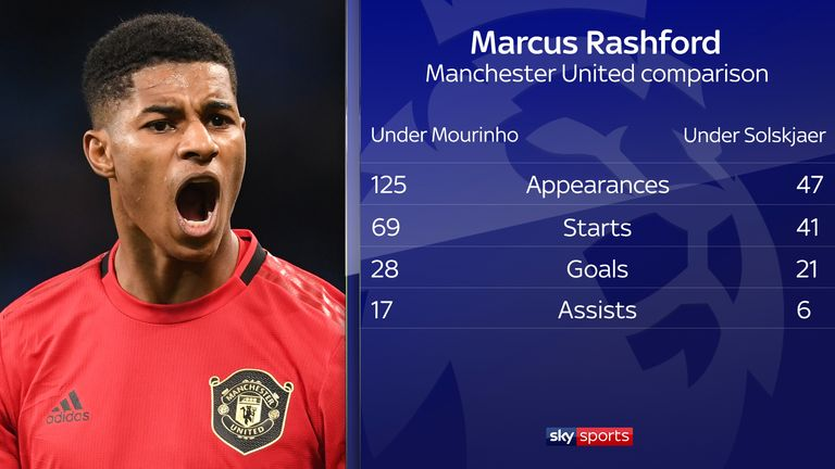 Rashford is scoring at a far higher rate under Solskjaer