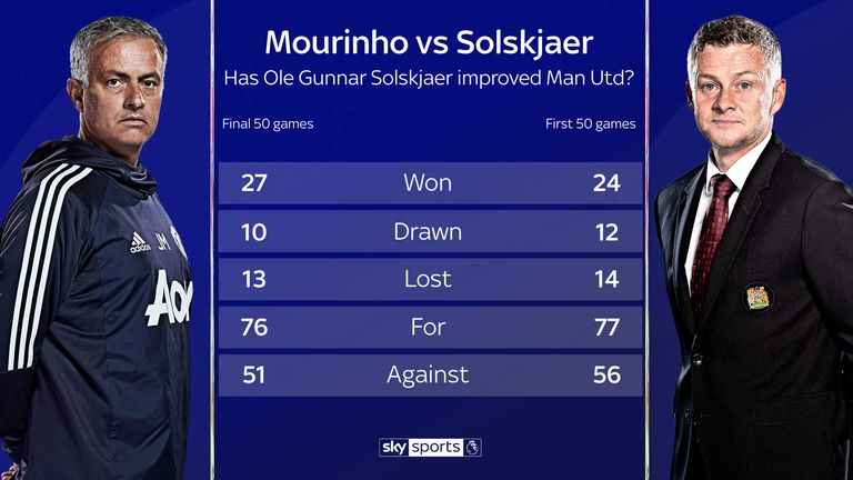 Ole Gunnar Solskjaer has fewer wins in his first 50 games in charge of Manchester United than Jose Mourinho managed in his final 50