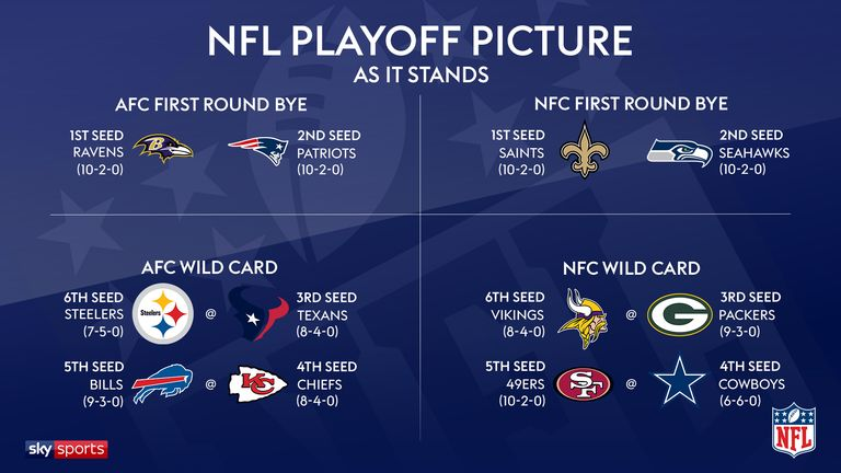 The 2019 NFL playoff picture as it stands